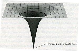 black hole spacetime curvature