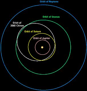 The orbit of the centaur Chiron