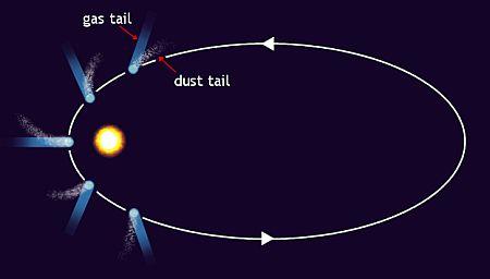 Sample orbit of a comet
