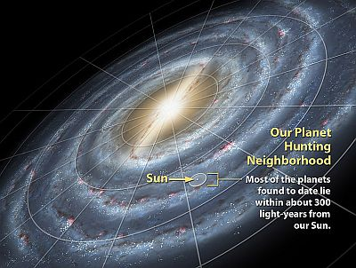 The search range for exoplanets within the Milky Way