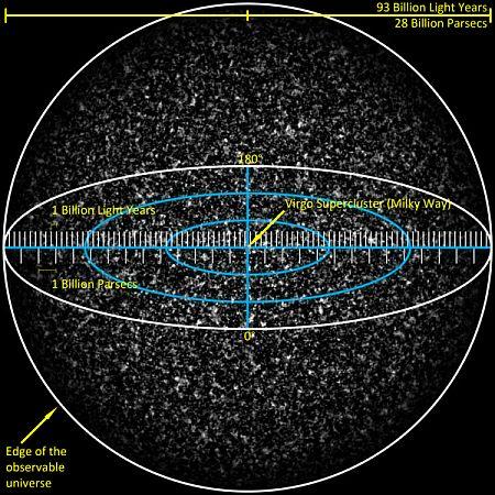 The Hubble volume
