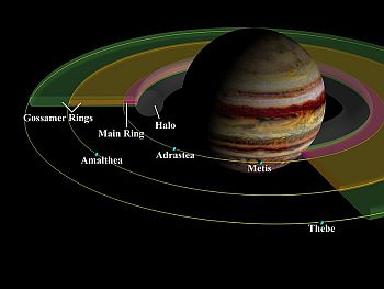 The ring system of Jupiter