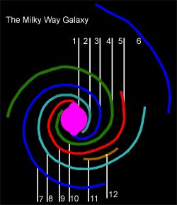 The spiral arms of the Milky Way Galaxy