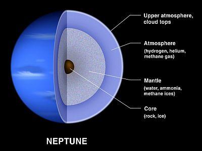 The interior of Neptune