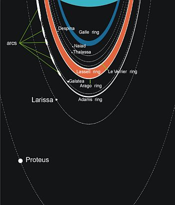 The ring system of Neptune