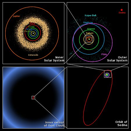 objects in the outer solar system