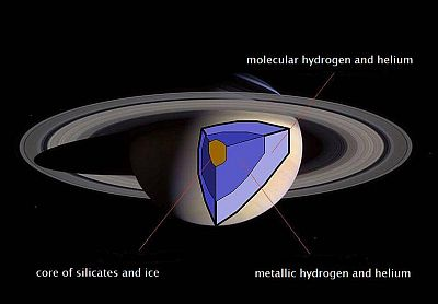 The interior of the planet Saturn