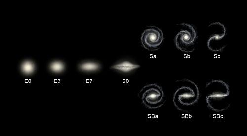 Edwin Hubble's morphological classification scheme for galaxies