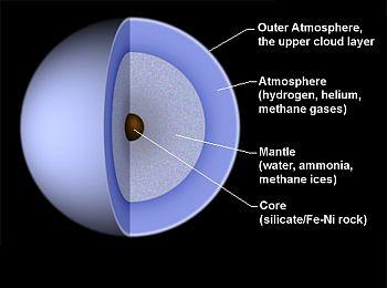 The interior of the planet Uranus