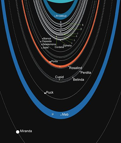The ring system of Uranus