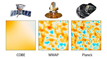 The three surveys of the cosmic microwave background, showing the increasing accuracy of the results