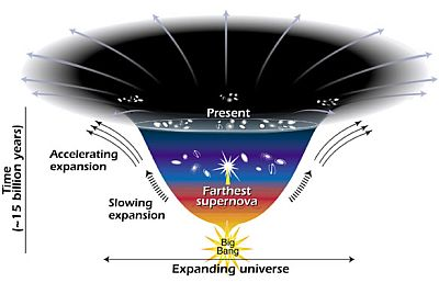 Diagram of the expansion of the Universe