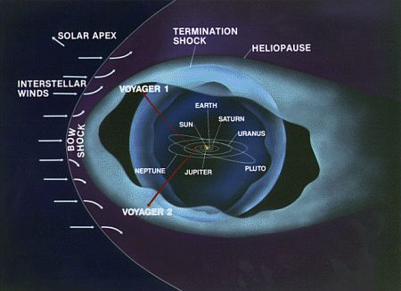 The Sun's heliosphere