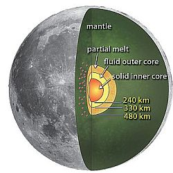 The interior of the Moon