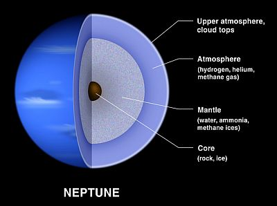 The interior of Neptune