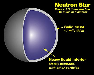 The interior of a neutron star