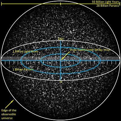 simulation of the observable Universe