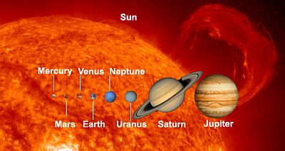 Solar For America >> Our Solar System - the eight main planets plus all the other stuff