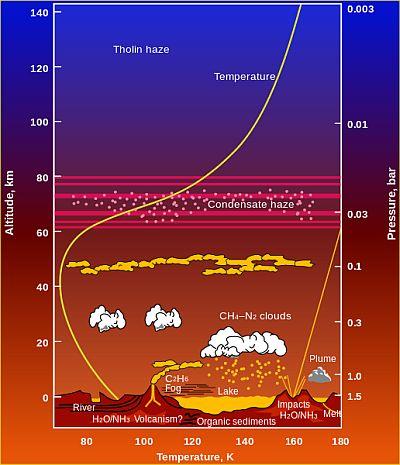 The climate on Saturn's moon Titan
