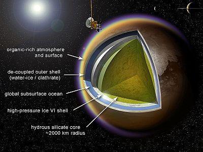 The interior of Saturn's moon Titan